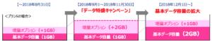 UQモバイル UQmobile データ特盛キャンペーン 増量オプション